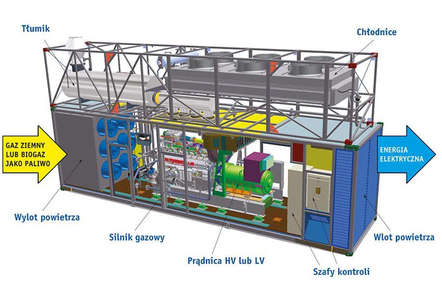 Zespół prądotwórczy gazowy – główne elementy